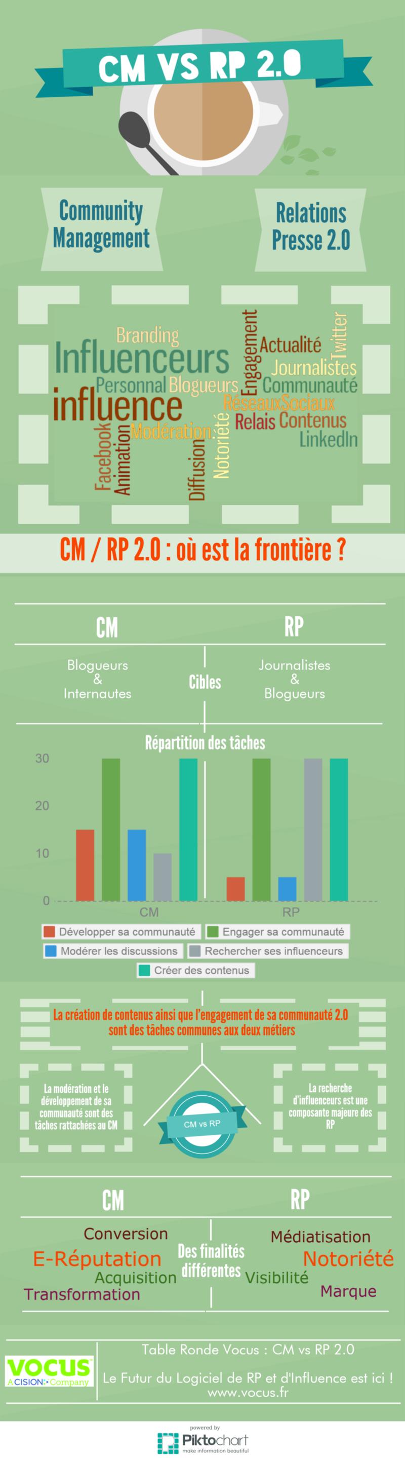 Infographie comparant un RP et un CM