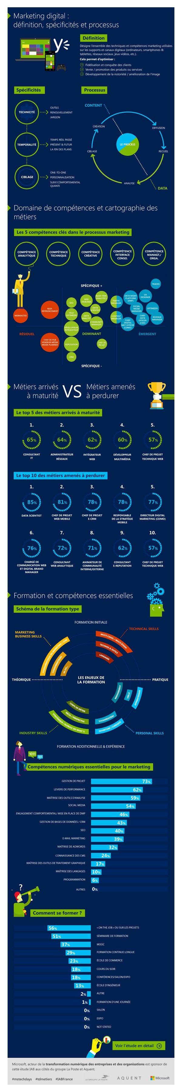INfographie sur le marketing digital : définition et spécificités du marketing digital