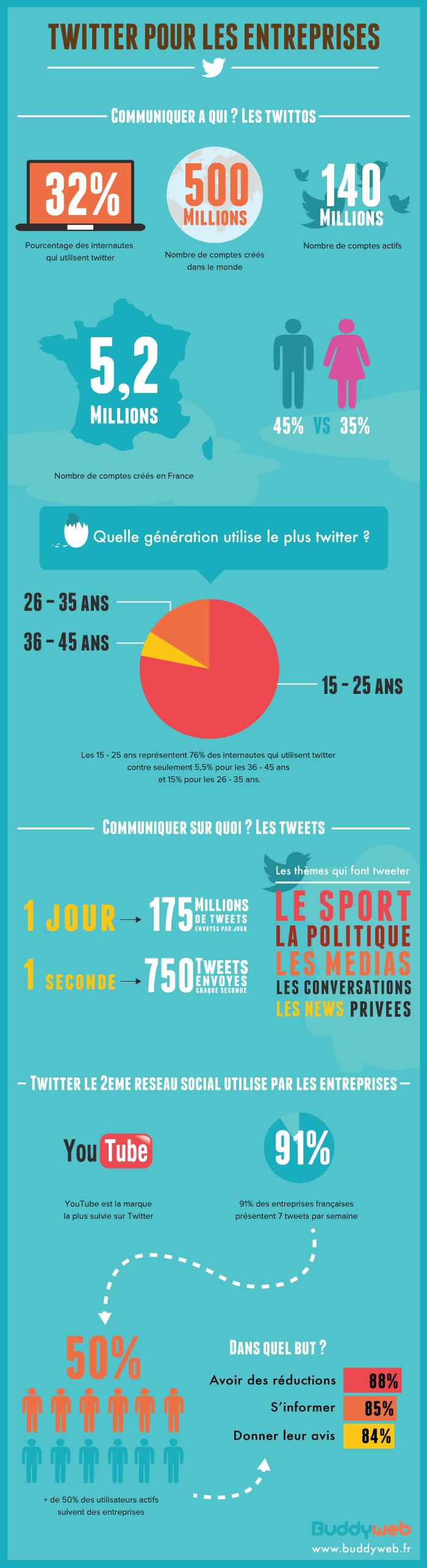 Infogrphie montrant des statistiques autour du réseau social Twitter