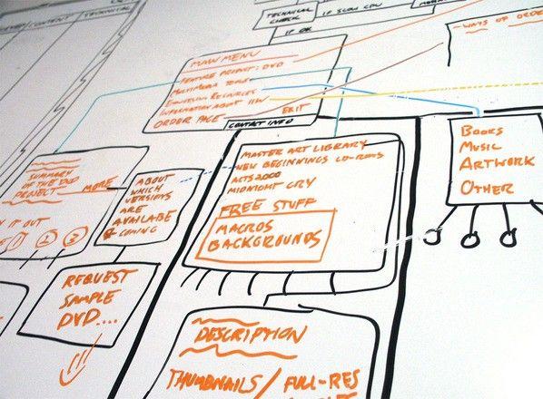 Zoning d'une solution web fait sur un tableau blanc