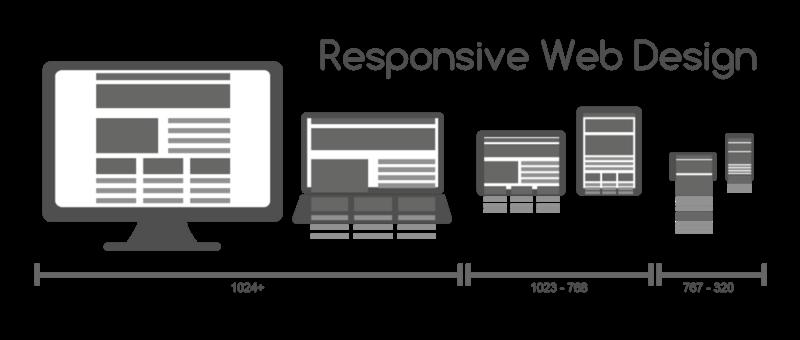 Schéma explicatif du responsive Design