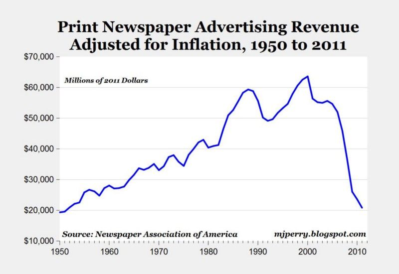 Grpah du CA publicitaire des journaux aux USA.