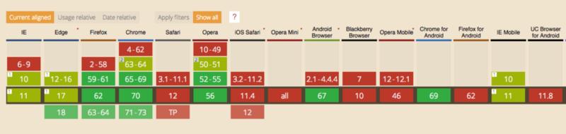 Tableau des compatibilité navigatuer de la propriété Overscroll