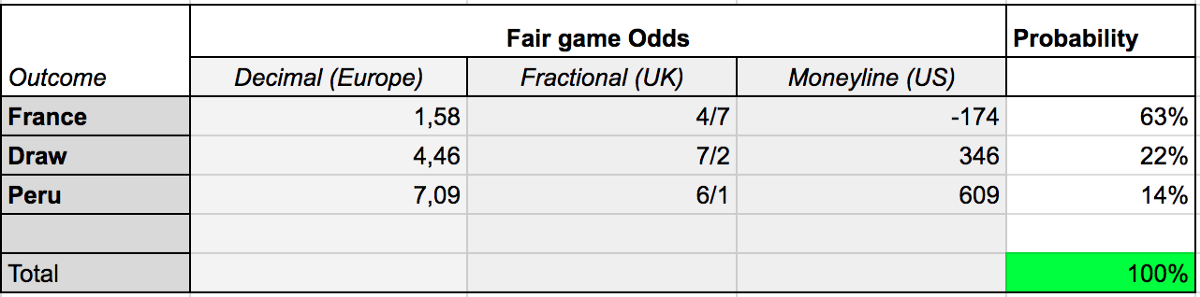 Table of fair gamee Odds and probabilitys for France X Peru soccer game
