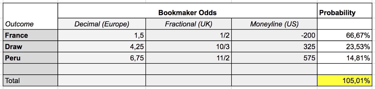 Table of Bookmaker Odds and probabilities for France X Peru soccer games